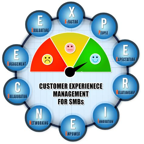 10 reasons why smbs must implement a customer experience management culture today solomoit au