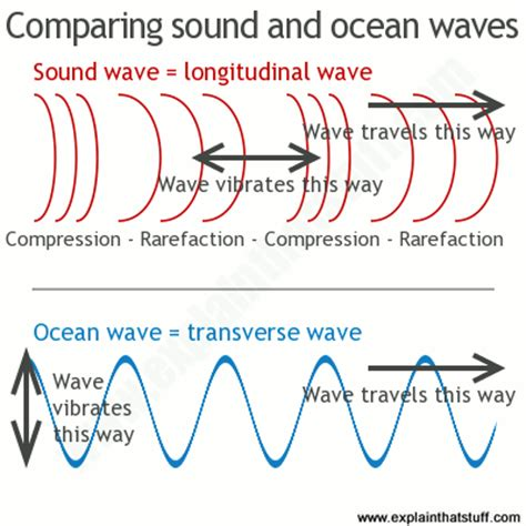 Light Waves Vs Sound Waves by Sound The Science Of Waves How They Travel How We Use Them