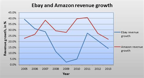 ebay shares is amazon a buy