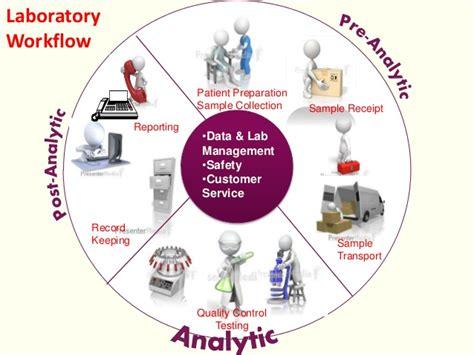 laboratory workflow quality in clinical biochemistry