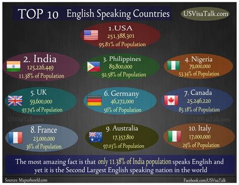 ten speaking countries top 10 speaking countries usvisatalk