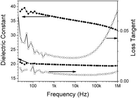 capacitor response frequency capacitor dielectric frequency response 28 images tantalum capacitor electrical processes