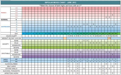 bipolar mood chart template bipolar mood calendar images search