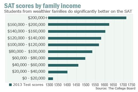 Sat Scores And Family Income | my college helper link between sat scores and family income