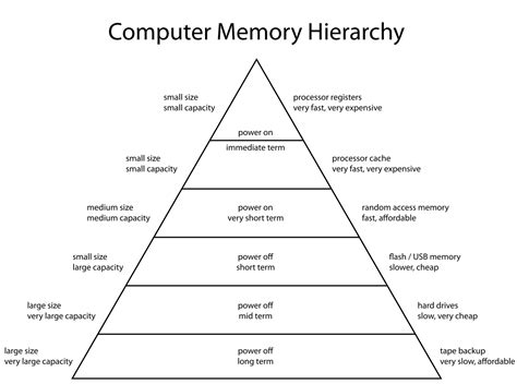 design speed definition memory hierarchy wikipedia