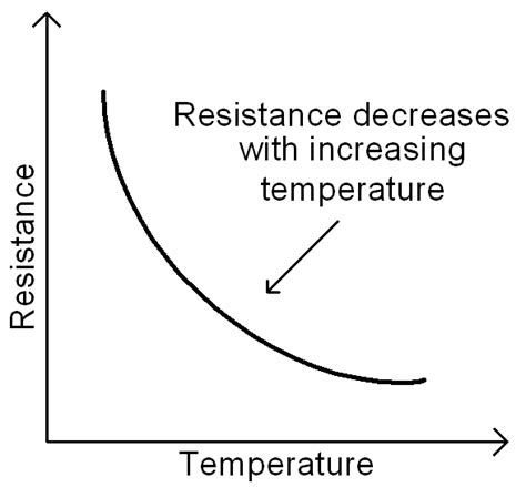 if the voltage across a resistor decreases the current will a resistor that decreases its resistance as temperature increases 28 images ntc thermistor