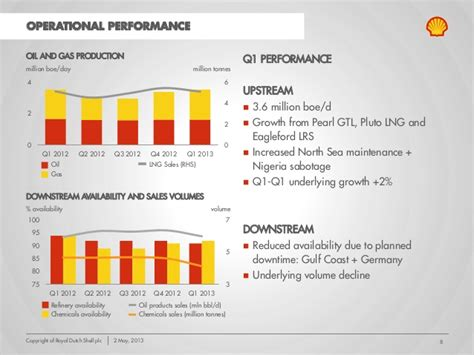 Webcast Presentation Royal Dutch Shell Plc First Quarter Royal Shell Ppt