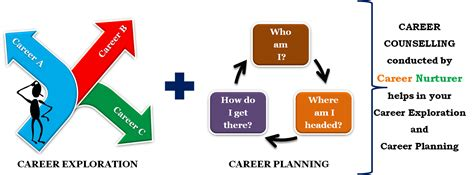 career counselling planning and goal setting modern house