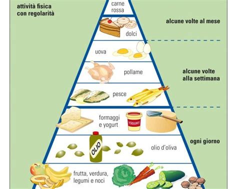 dieta mediterranea e piramide alimentare dieta mediterranea una piramide di salute fondazione