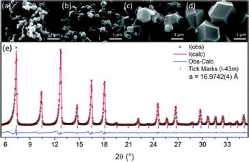 xrd pattern of zif 8 large scale continuous hydrothermal production and