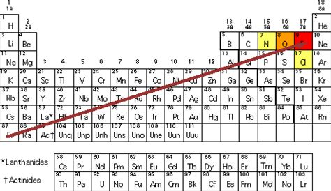 most electronegative element on the periodic table 6 20
