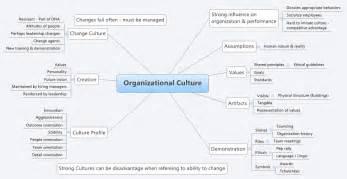 Tchotchkies organizational culture xmind online library