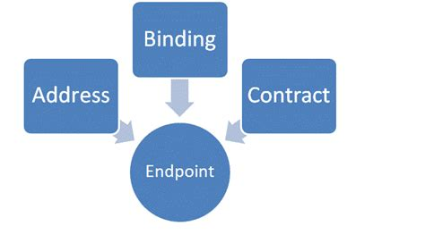 An Endpoint Configuration Section For Contract by What Is Endpoint In Wcf