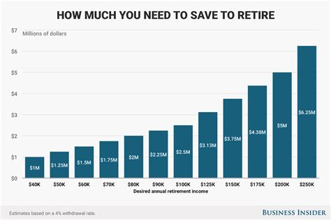 how much money do you need to retire comfortably here s how much money you need to save to retire on a