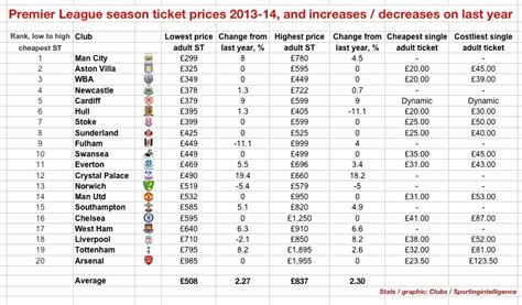 premier league table 2013 14 fans march on premier league hq ticket prices as 2013