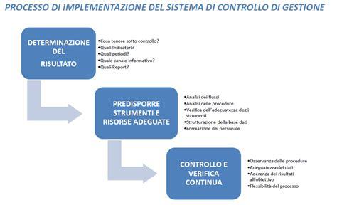 controllo di gestione reporting aziendale nel controllo di gestione