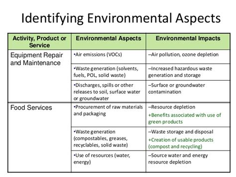 environmental aspects register template sems environmental compliance officer awareness
