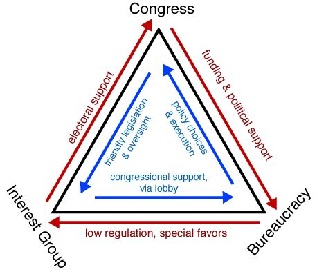 iron triangle diagram file irontriangle png wikimedia commons