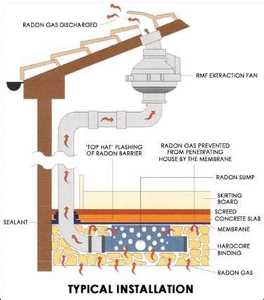 radon in basement remedy essential inspections llc radon mitigation our mitigation systems are installed in a timely