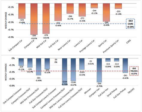 cars highest depreciation autos post