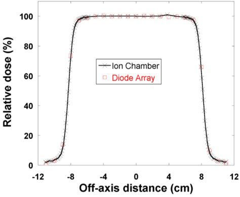 use of diode array detector cancers free text dosimetric characteristics of a two dimensional diode array detector