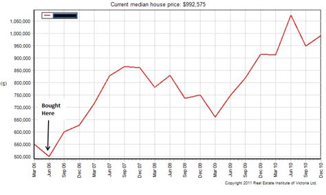 House Price Time To Sell Melbourne Housing
