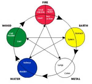 Five Elements The Five Element Theory Of Medicine Click To See