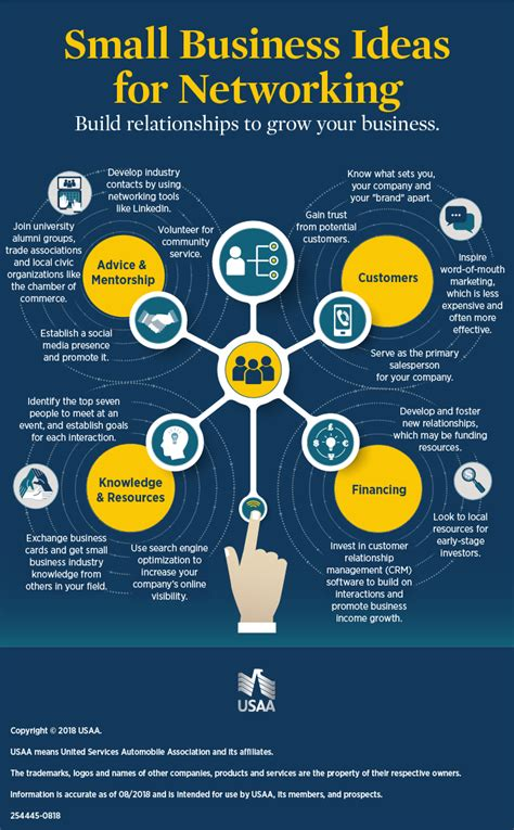 ideas network small business networking infographic usaa