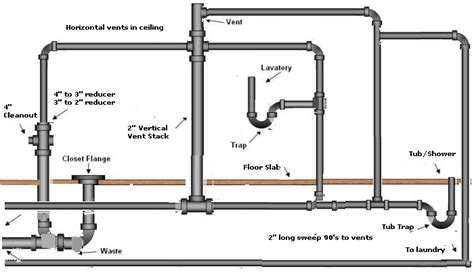 Plumbing Layout For A Bathroom with More Sewer Twinsprings Research Institute
