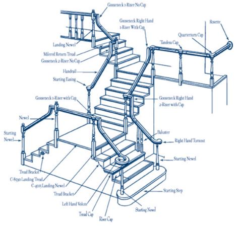 parts of a banister handrail parts gallery