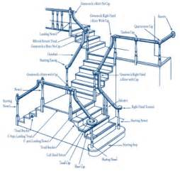 Name Of Stair Parts by Stairway Railing Parts Pictures To Pin On Pinterest