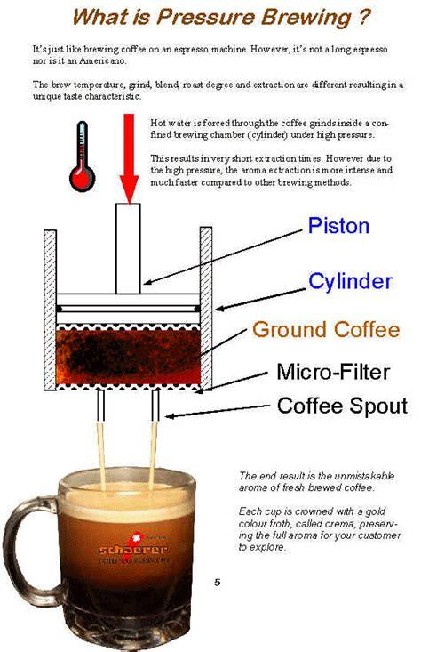 Pressure Brewed Coffee
