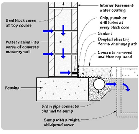 basement waterproofing millville nj affordable waterproofing
