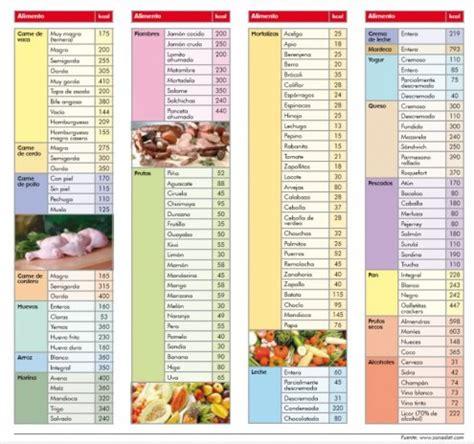 tabla de calorias articulos abc color