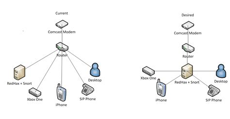 networking home network setup to monitor traffic via