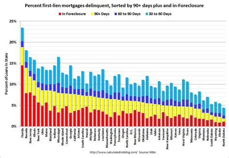 Mba Delinquency Status by Calculated Risk Summary For Week Ending Nov 18th
