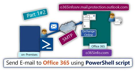 Office 365 Mail As Read Send E Mail To Office 365 Using Powershell Script Part 1