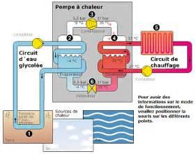 histoire de la pompe 224 chaleur