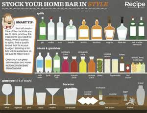 home bar basics the well stocked bar basics for the home