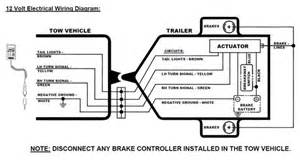 Trailer Brake System Pdf How To Test The Carlisle Hydrastar Xl Electric Hydraulic