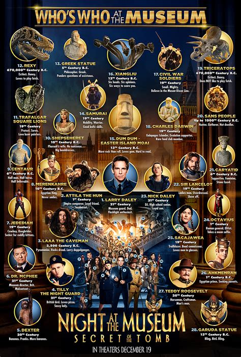 Passengers Movie Online Free exclusive infographic who s who at the museum fandango