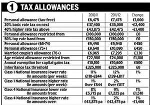 National Insurance Table Letters budget 2011 at a glance what the income tax and national