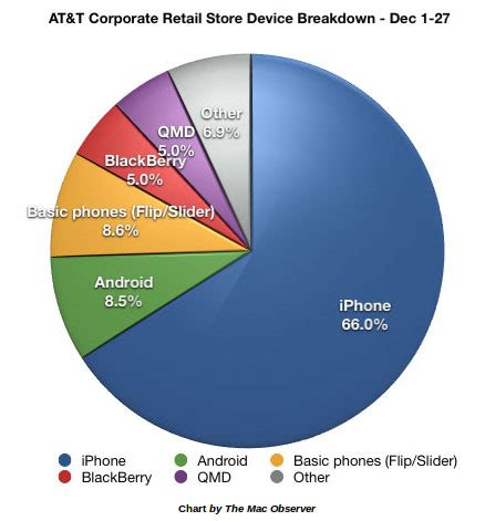 android vs iphone sales ios stealing back stolen market obama pacman