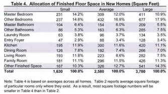 Average Square Footage Of A 5 Bedroom House table 4 allocation of finished floor space in new homes square feet