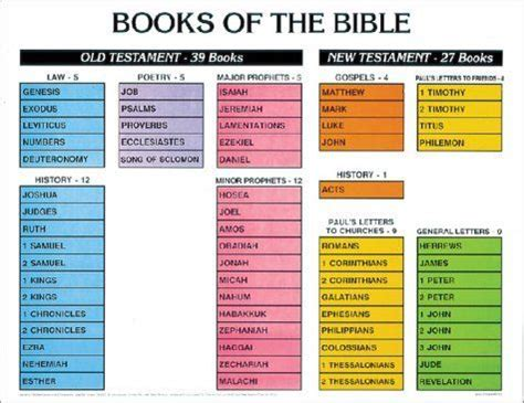 the history of the bible an introduction books learn the books of the bible summer list