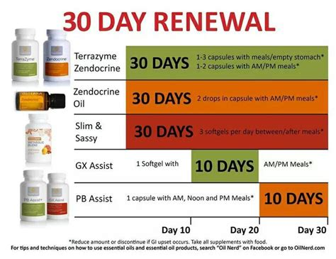 30 Day Detox by 24 Best Doterra Images On Doterra Essential