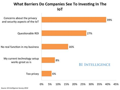 of things survey and statistics business insider