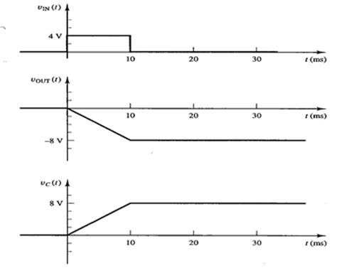 op integrator time constant op integrator network operational lifiers types tutorials series ingenuitydias