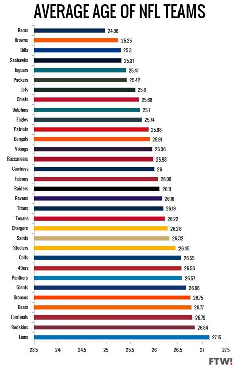 Average Ages Of Mba Programs List by Ranking All 32 Nfl Teams By Average Age For The Win