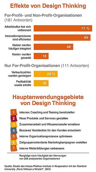 design thinking job titles erste design thinking studie